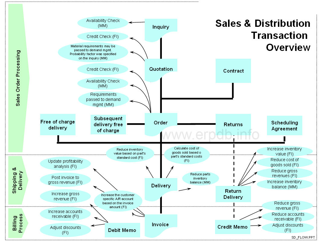 Sales and Distribution Process Overview