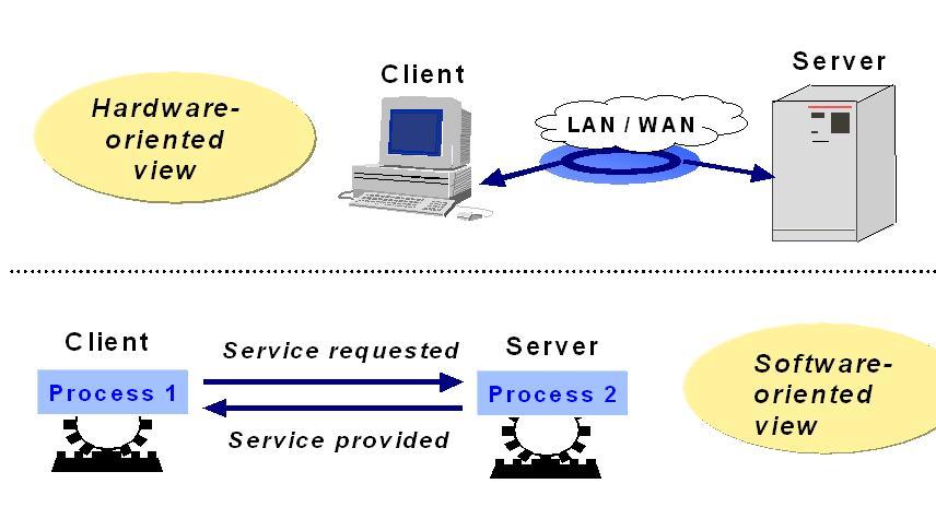 Client Server Principles