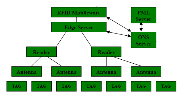 Components of RFID