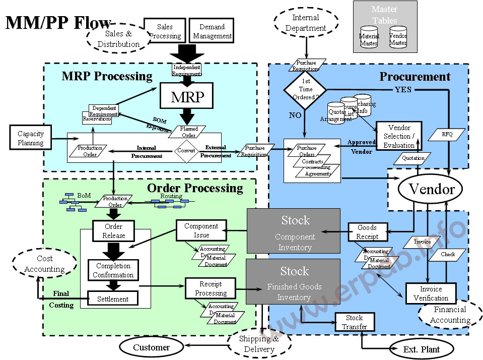 Material Management And Production Planning Process Flow