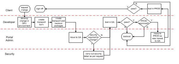 Change Management In Sap Netweaver Erp Database