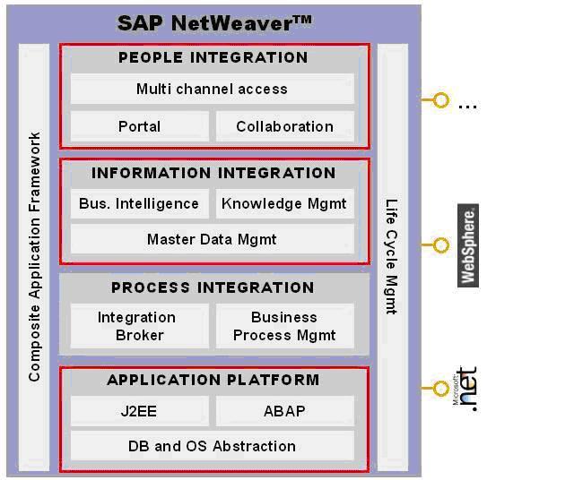 change management in sap netweaver erp database SAP Landscape Diagram sap netweaver change management