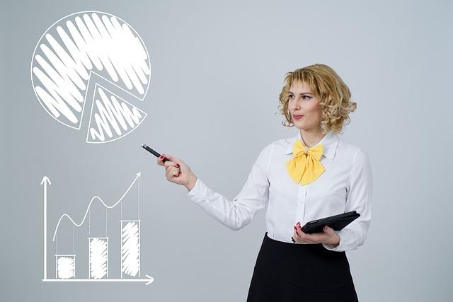 Profitibility Analysis