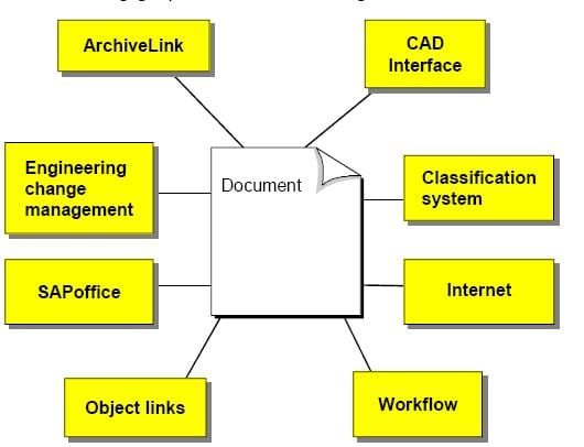 Parked document