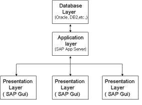 SAP System Architecture