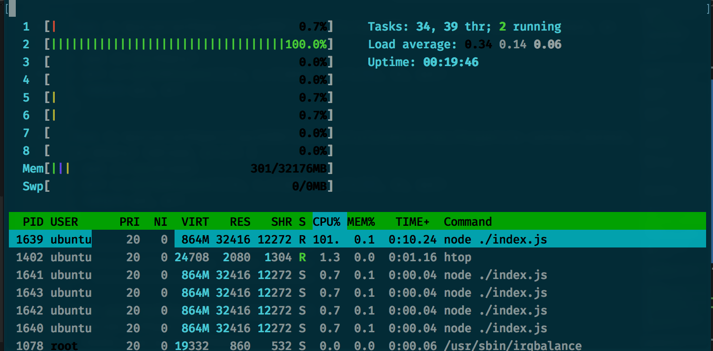 htop displaying an extremely high CPU load