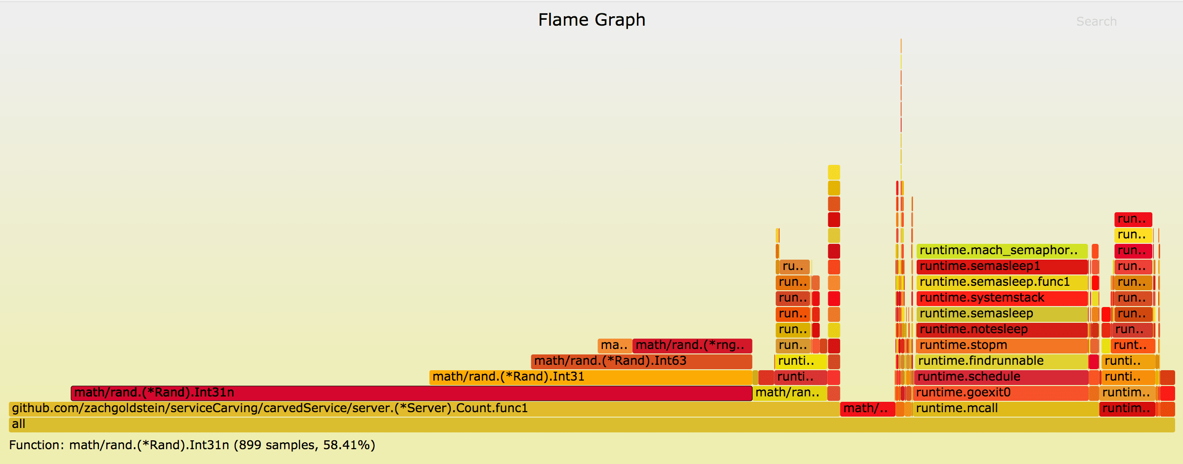 go-torch Flame Graph
