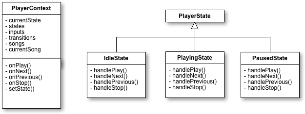 player uml