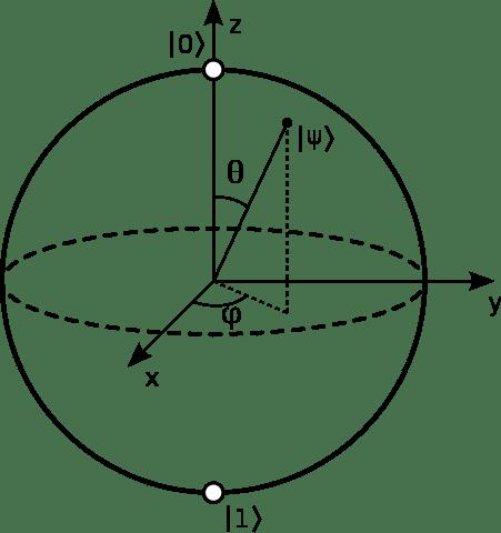 BlochSphere.v2