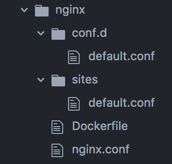 folder structure of contents of nginx folder, containing a conf.d and sites folder, each with default.conf files, and a Dockerfile and nginx.conf file in the root