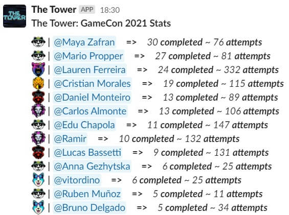 The top contender completed the Tower thirty times