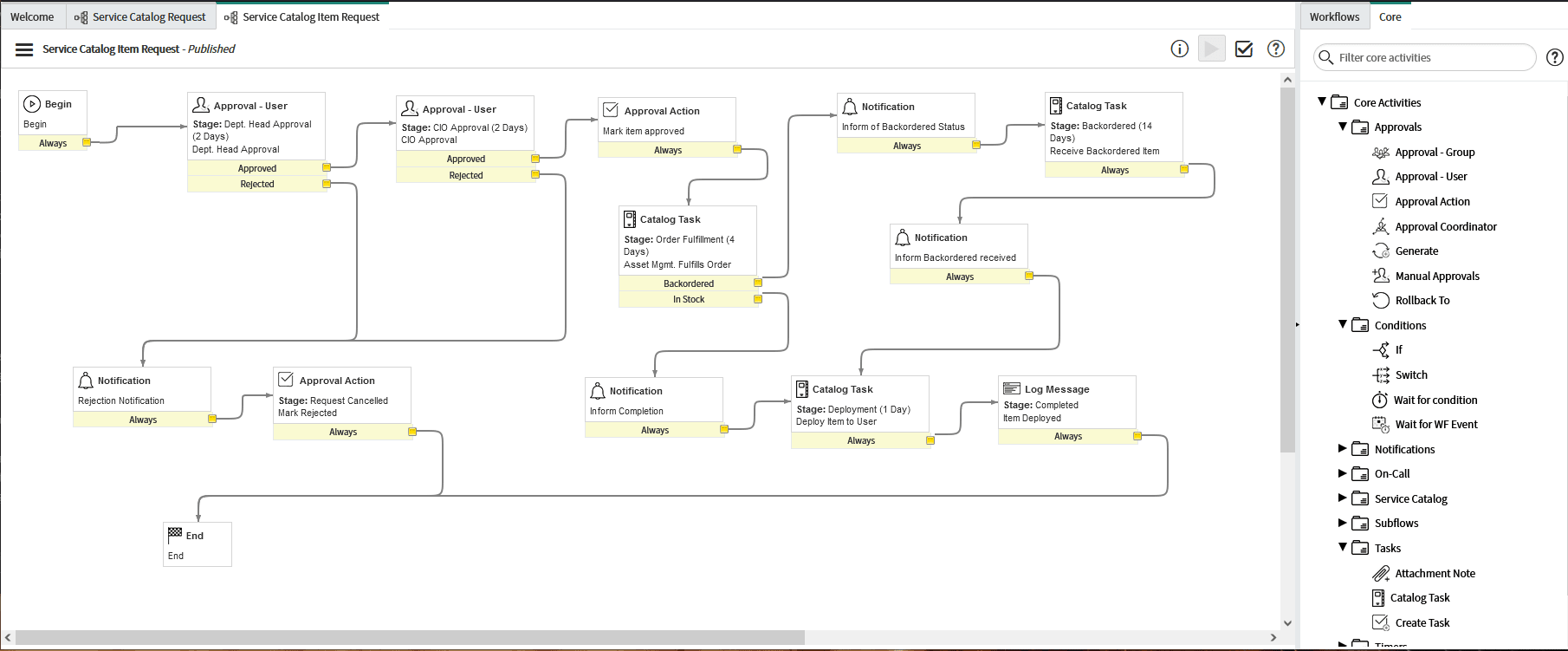 Workflow processes visualized