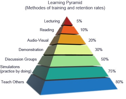 Learning pyramid, teaching others have the highest retention rate among other learning methods.