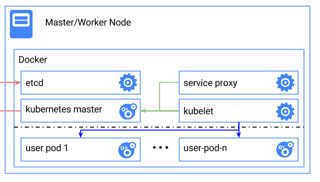 Introduction to Kubernetes Architecture
