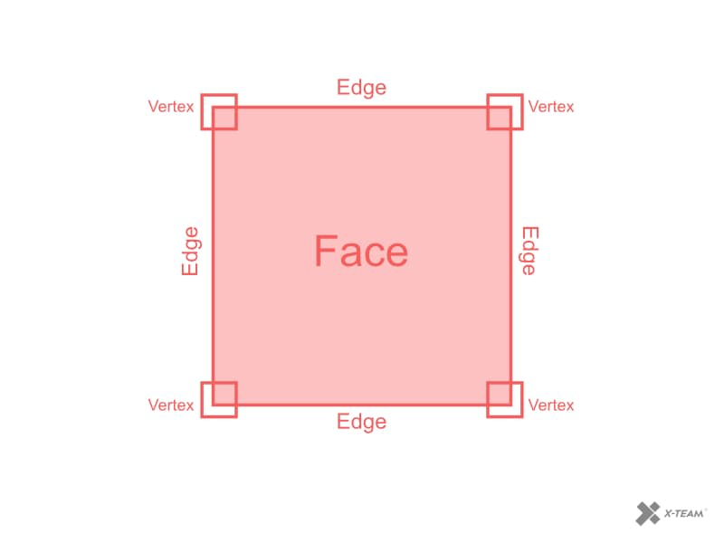 2D illustration of vertex, edge, and face