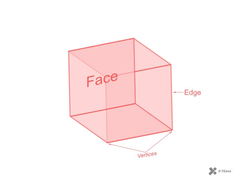 3D illustration of vertex, edge, and face