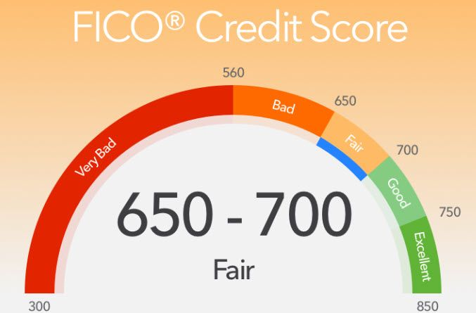 FICO-scores-and-promotional-home-improvement-loans