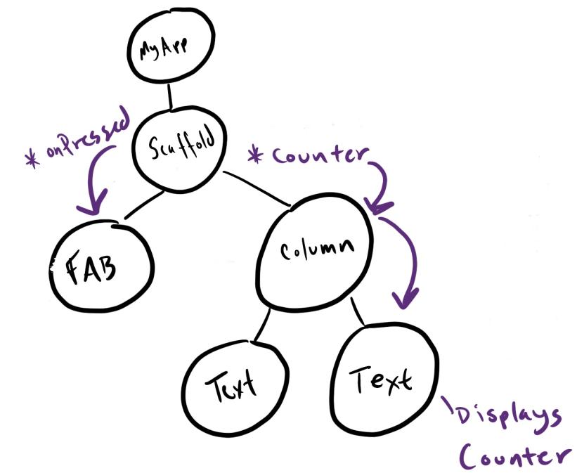 counter app widget tree