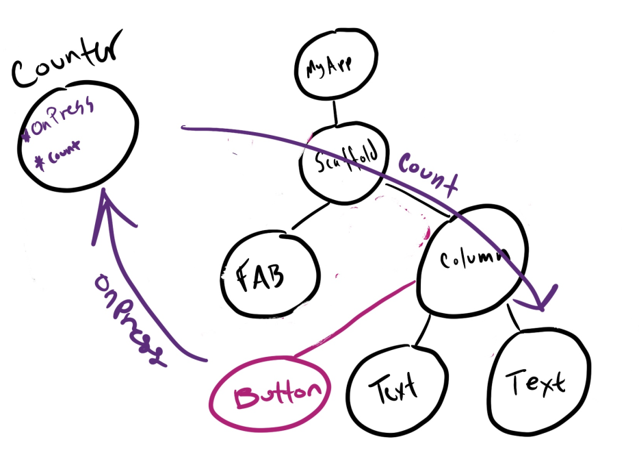 widget tree with provider