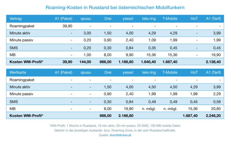 Roaming Russland
