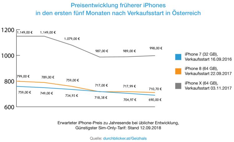 iPhone XS Preisentwicklung