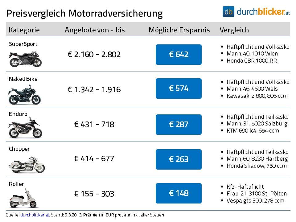 Bis Zu 642 Euro Differenz Bei Versicherungspramien Fur Motorrader