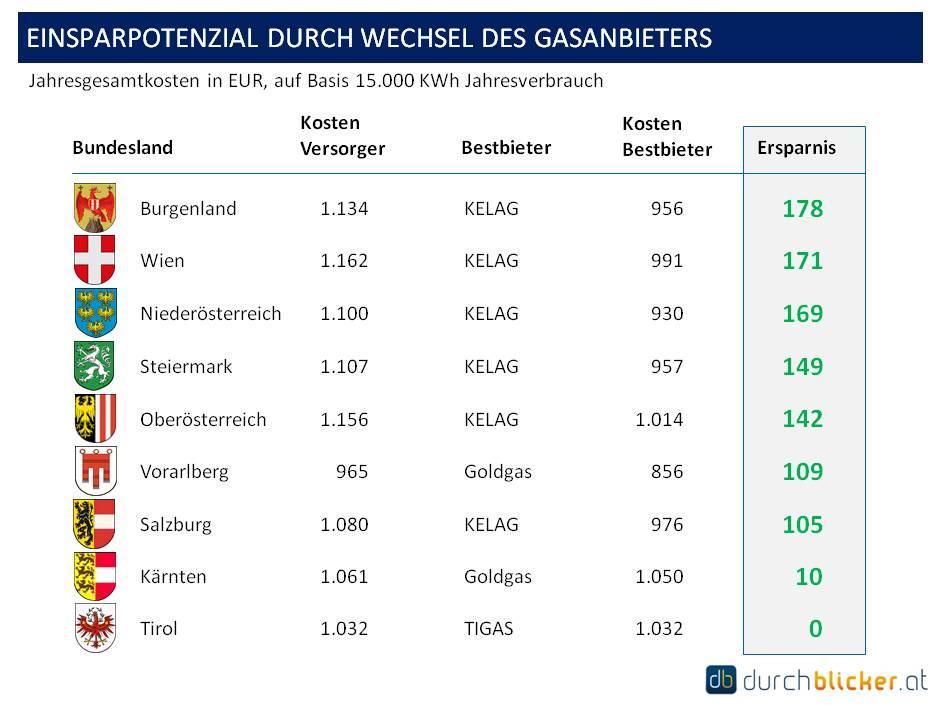 Bis zu 178 Euro durch Anbieterwechsel sparen