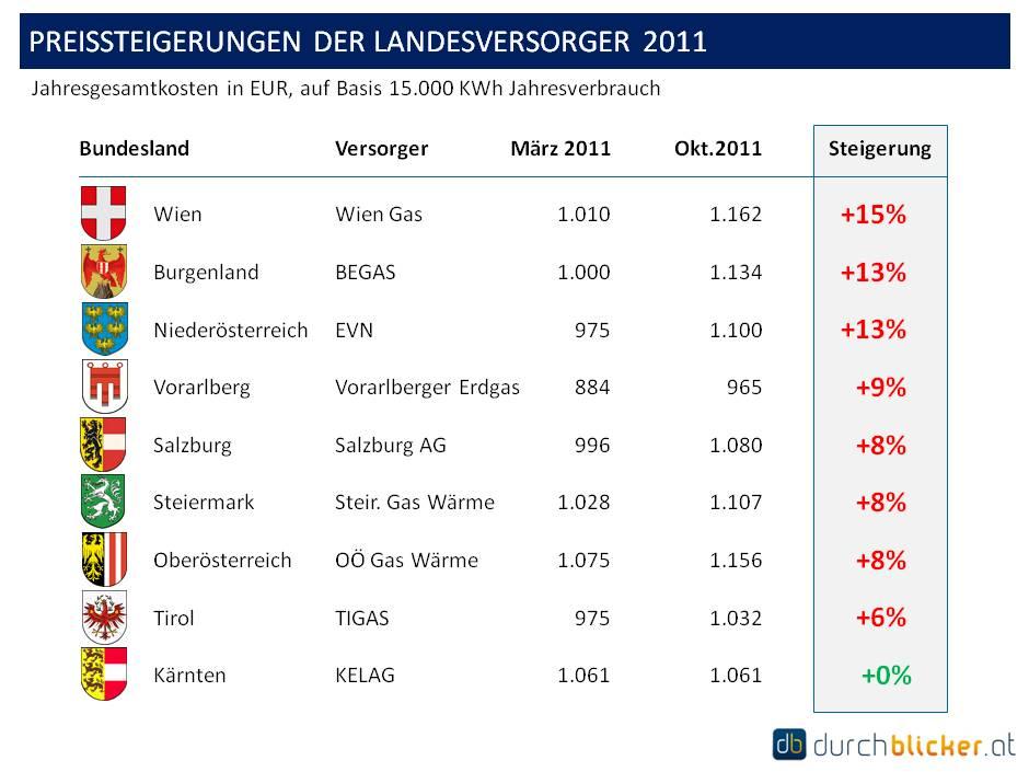 Preissteigerungen in 2011 bis zu 15% der Jahresgesamtkosten