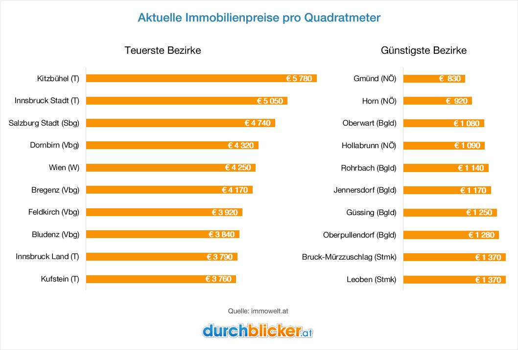 Immobilienpreise Österreich