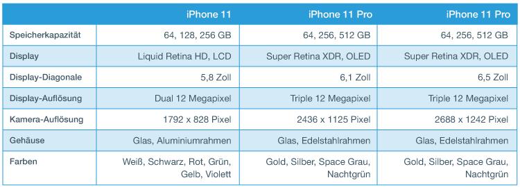 iPhone Preis