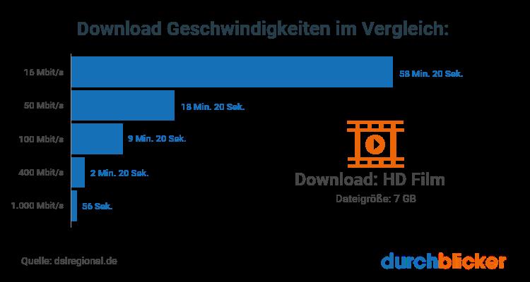 Download Geschwindigkeit im Vergleich