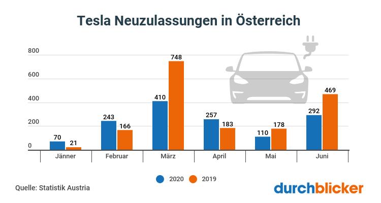 Tesla Neuzulassungen in Österreich 2020