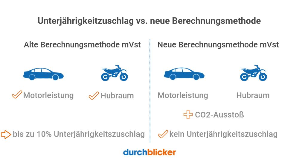 Berechnung motorbezogene Versicherungssteuer