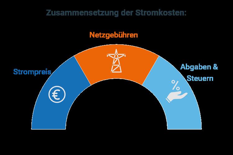 Stromkosten Zusammensetzung