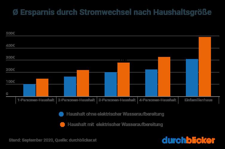 Stromverbrauch im Haushalt berechnen | durchblicker.at