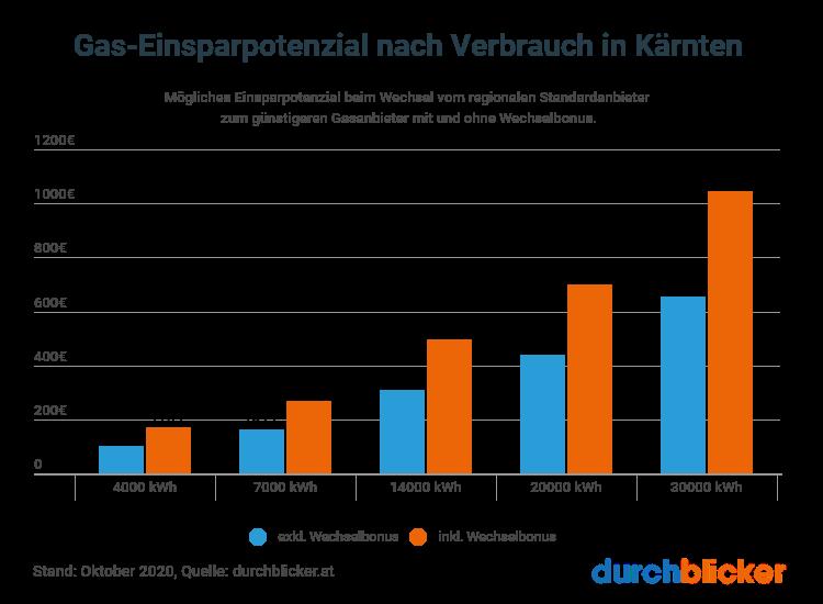 Gas Einsparpotenzial Kärnten