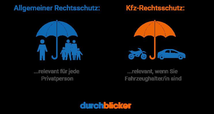 Allgemeiner vs. Kfz-Rechtsschutz