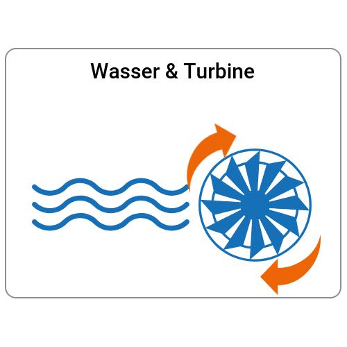 Schritt 1: Wasser treibt Turbine an