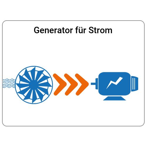 Schritt 2: Generator für Strom