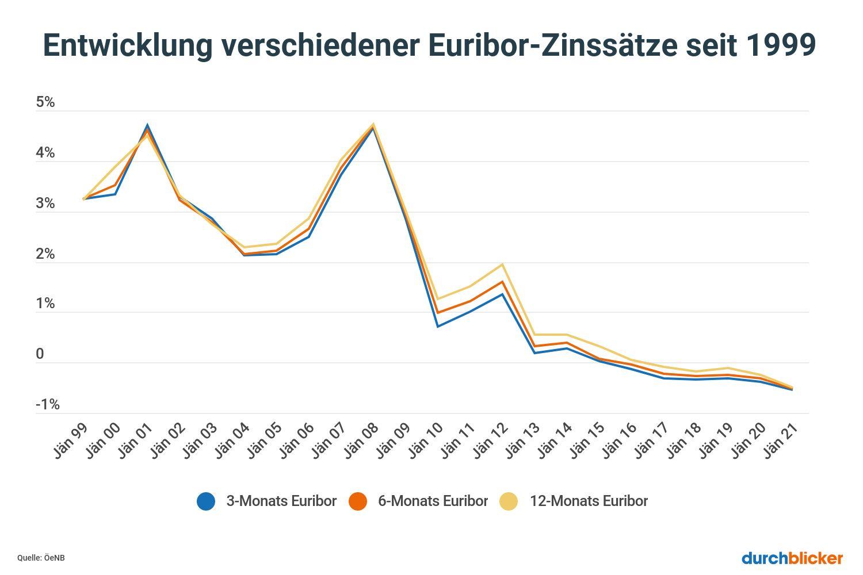 Euribor Zinsentwicklung seit 1999