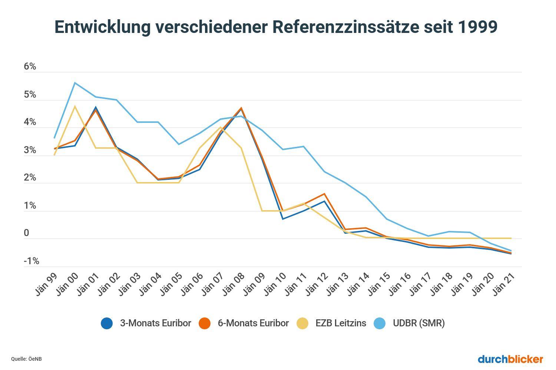 Euribor und Referenzzinssaetze seit 1999