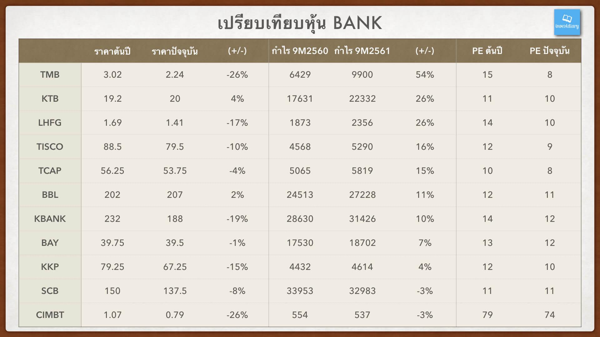 เปรียบเทียบหุ้นธนาคาร