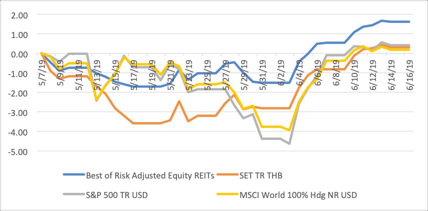 ส่องผลตอบแทนพอร์ต Equity - REITs vs SET ครึ่งปีแรก 2562