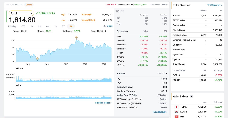 Market Summary SETSMART