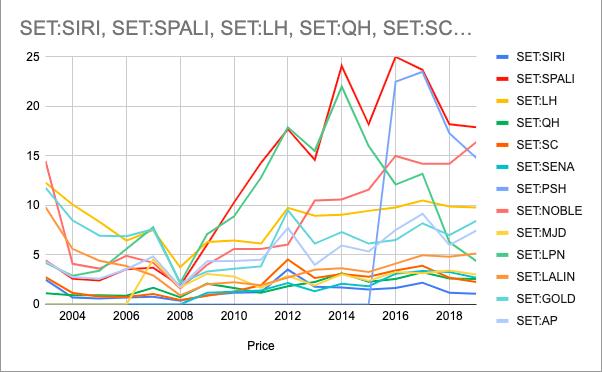 ราคาหุ้นอสังหาฯ 2004 - 2019