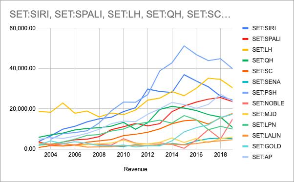 รายได้หุ้นอสังหาฯ 2004 - 2019