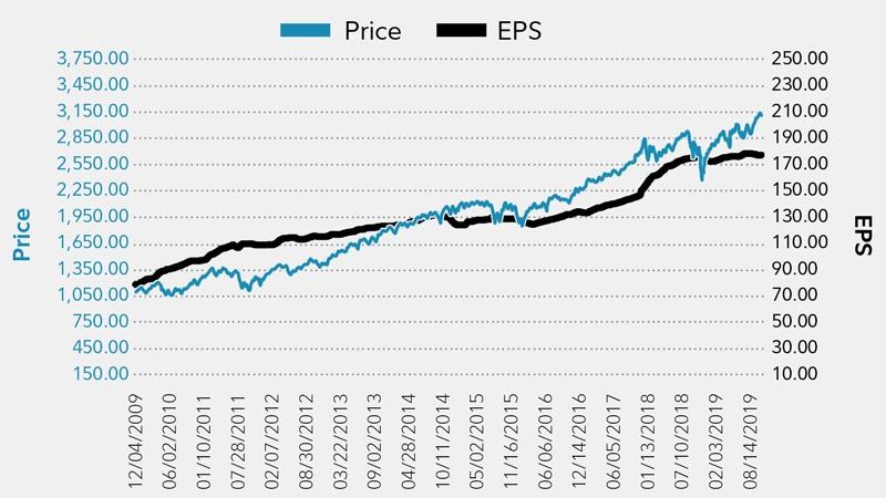 ราคาหุ้น VS ความคาดหวัง