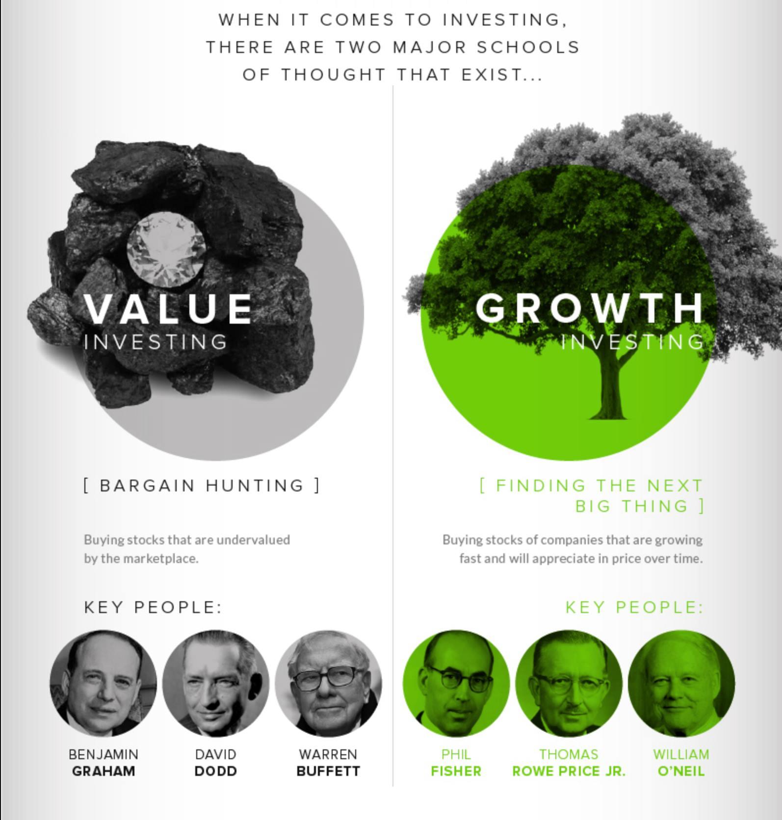 นักลงทุน Value vs Growth