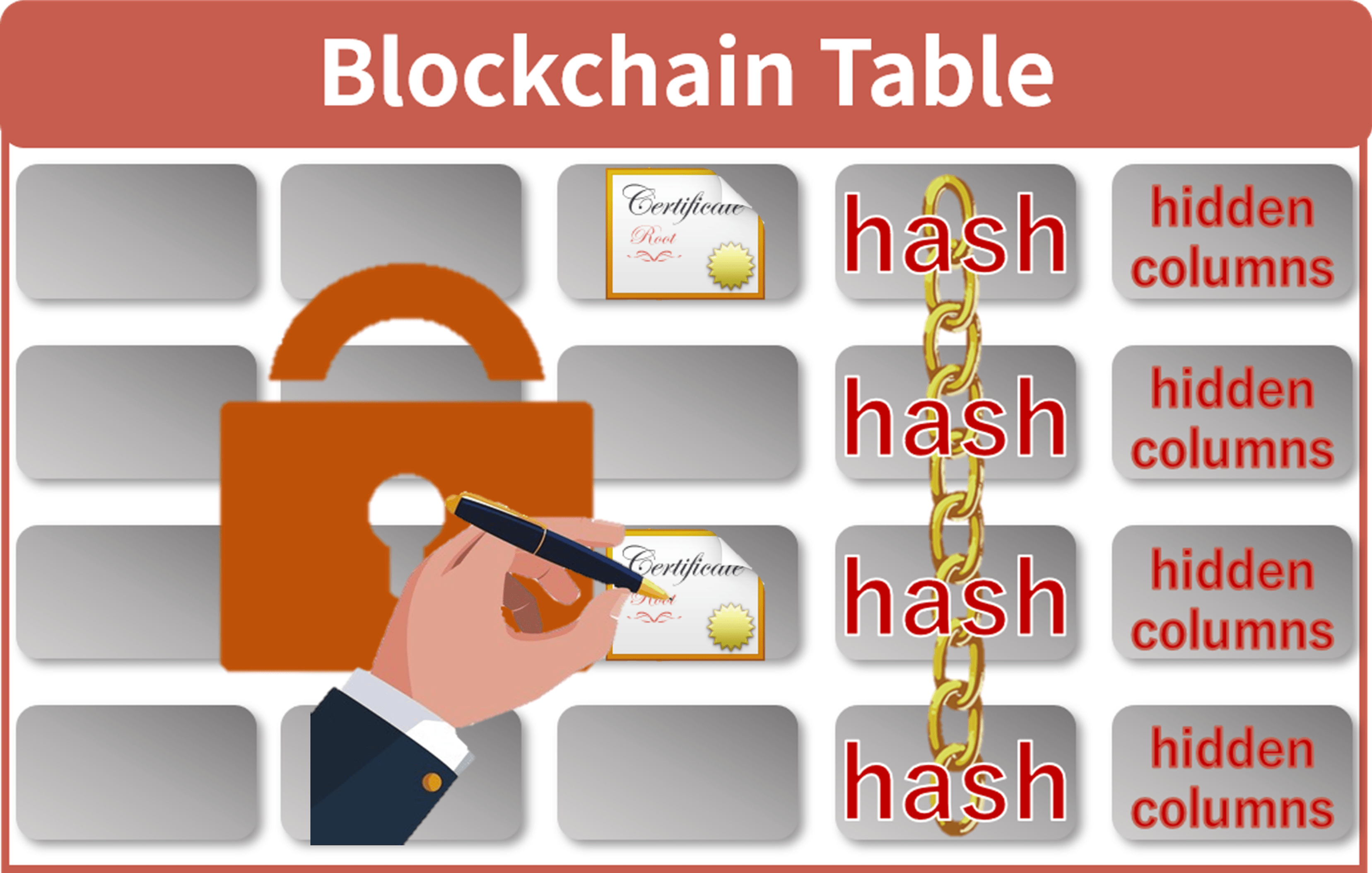 Digital Certification and Signature on Blockchain Table