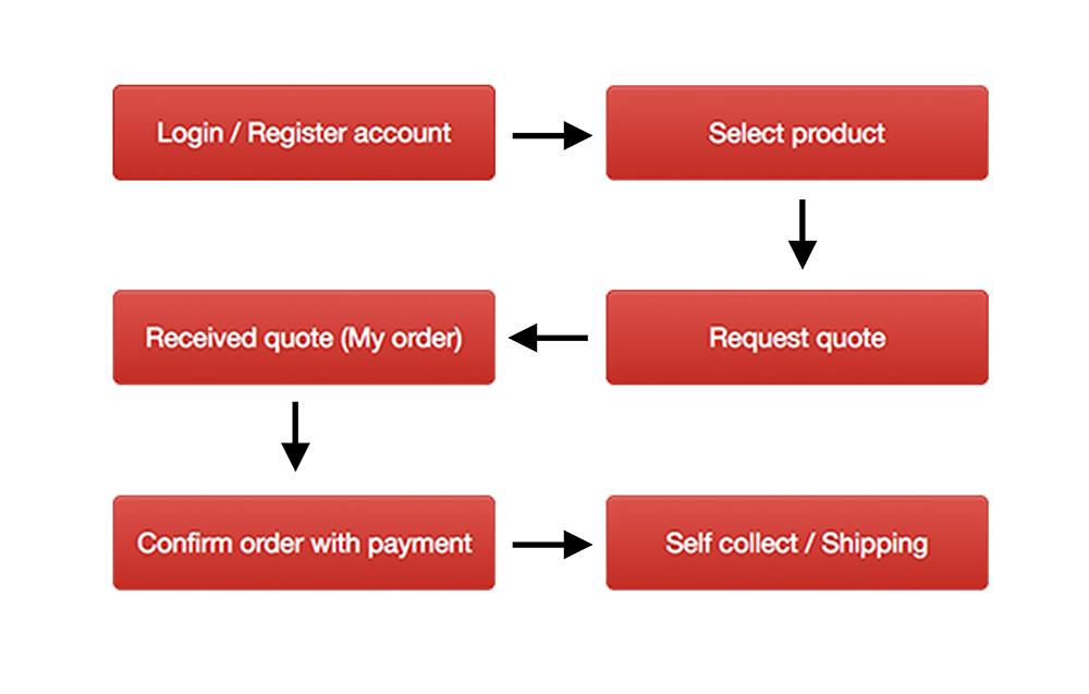 Order workflow